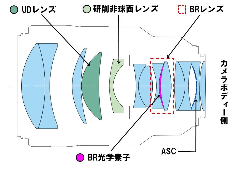 لنز کانن RF 85mm f/1.2 L USM