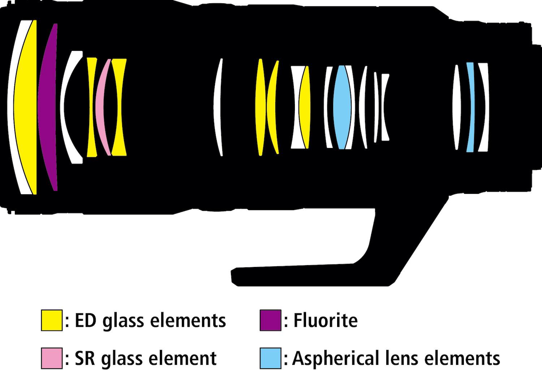 لنز نیکون Nikkor Z 70-200 f/2.8 VR S
