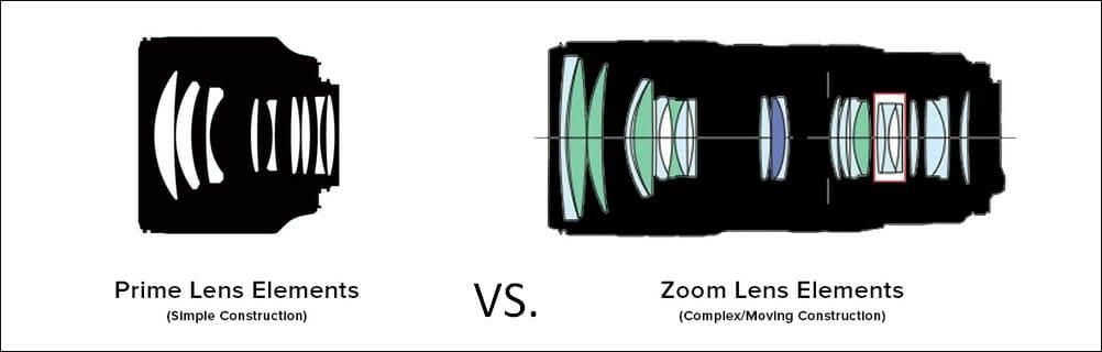 مقایسهی ساختار یک لنز زوم و یک لنز پرایم